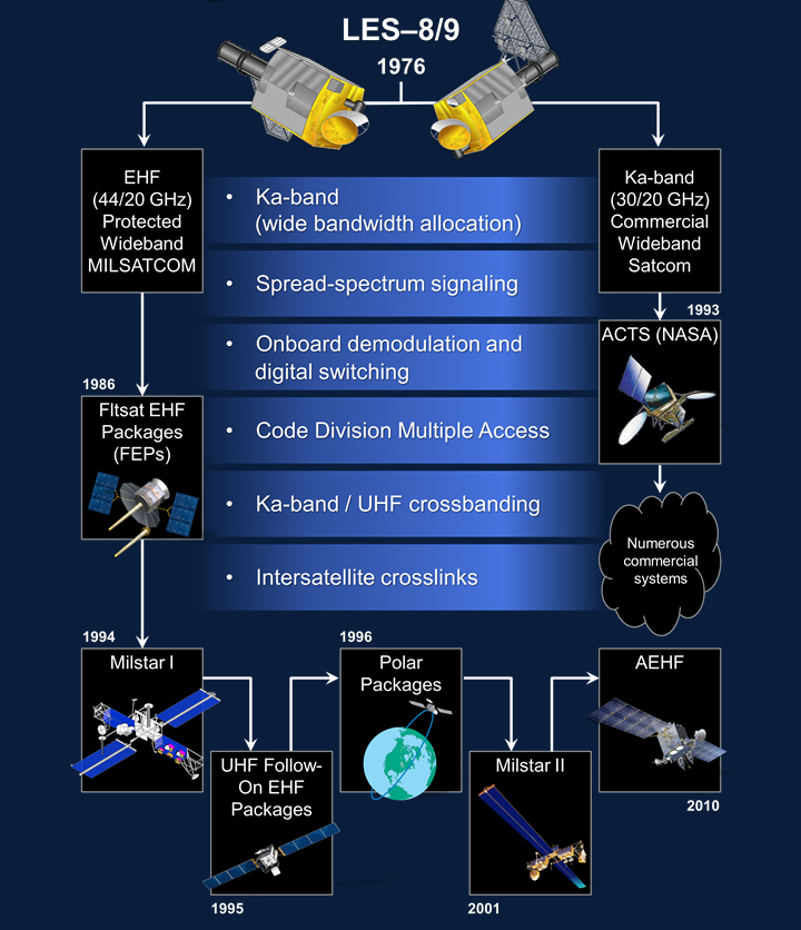 A poster describing LES 8/9 technologies leveraged for future SATCOM.