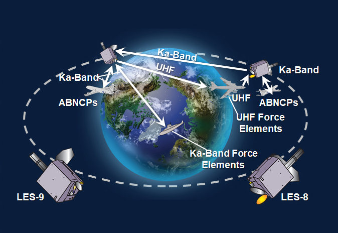 illustration of the LES-9 satellite in space connecting to various links around Earth.