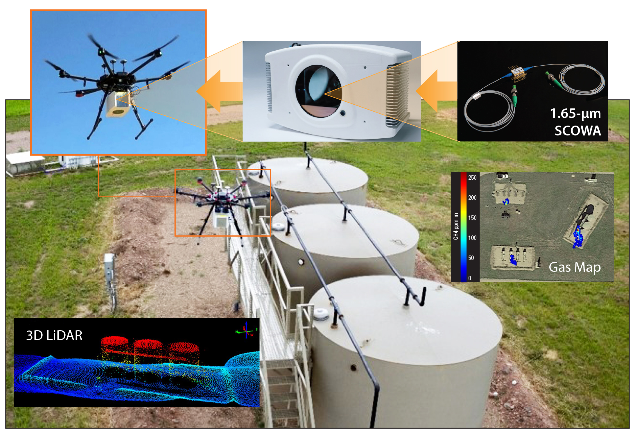 The drone-based Gas Mapping LiDAR™ system incorporates a 1.65-μm slab-coupled optical waveguide amplifier, top right. Also shown are a representative methane-gas map, lower right inset, and a 3D lidar image, lower left, collected by the system.
