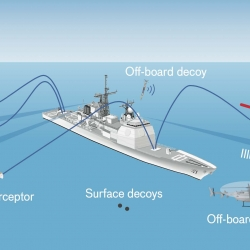 an illustration showing a navy ship in the ocean with several different kinds of missile interceptors and decoys being deployed