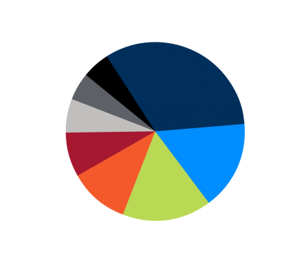 Composition of professional technical staff by academic degree image