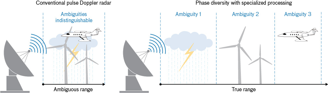 Left, conventional pulse Doppler radar cannot determine the true range of objects produced by returns. With Pulse-to-Pulse Phase Diversity processing that differentiates range ambiguity. Right, radar can measure the actual range of the object.
