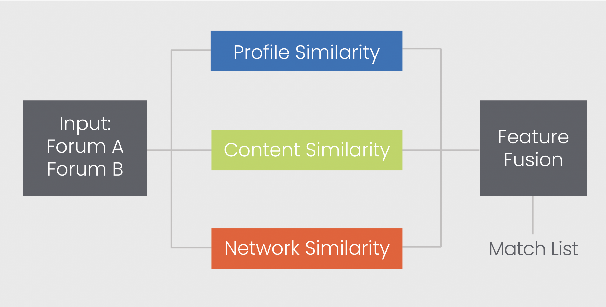 A flow chart shows how input data is scanned for profile, content, and network similarity and is then fused into a match list.