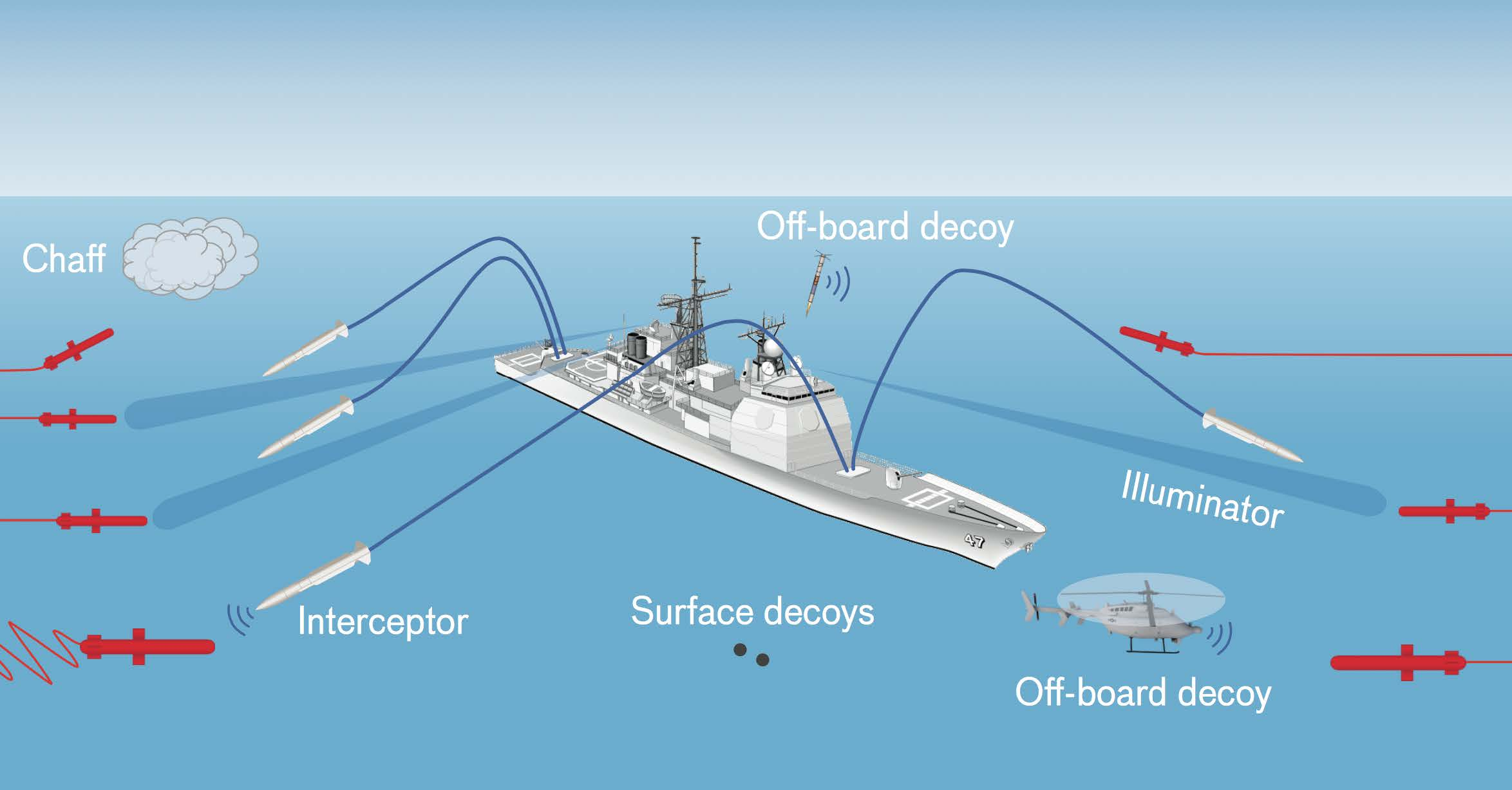 Artificial intelligence system helps Navy select the best